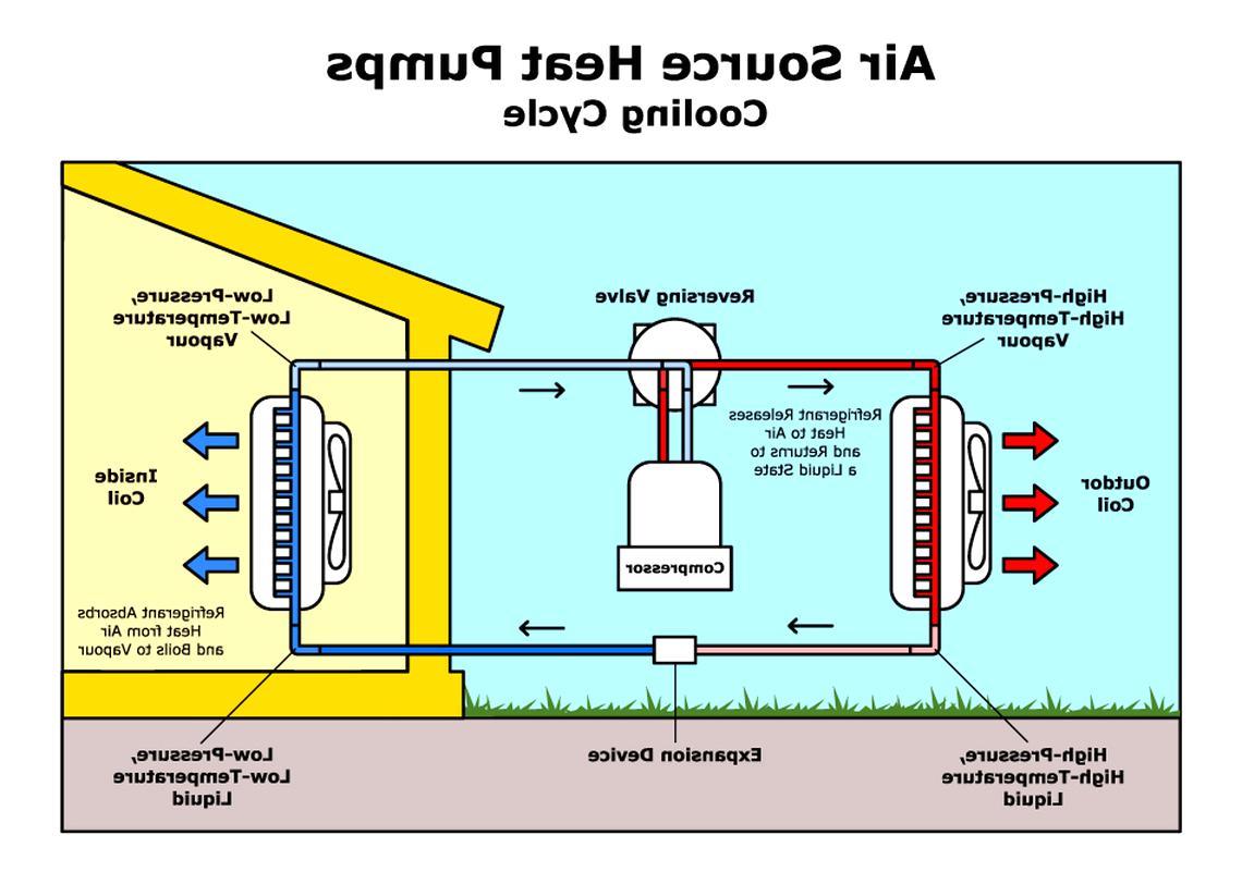 heat pump for sale